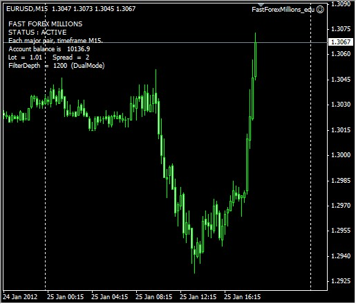 Forex growth bot smart exit
