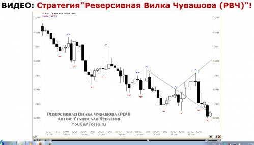 Чувашов форекс стратегия торговля акциями на бирже с нуля